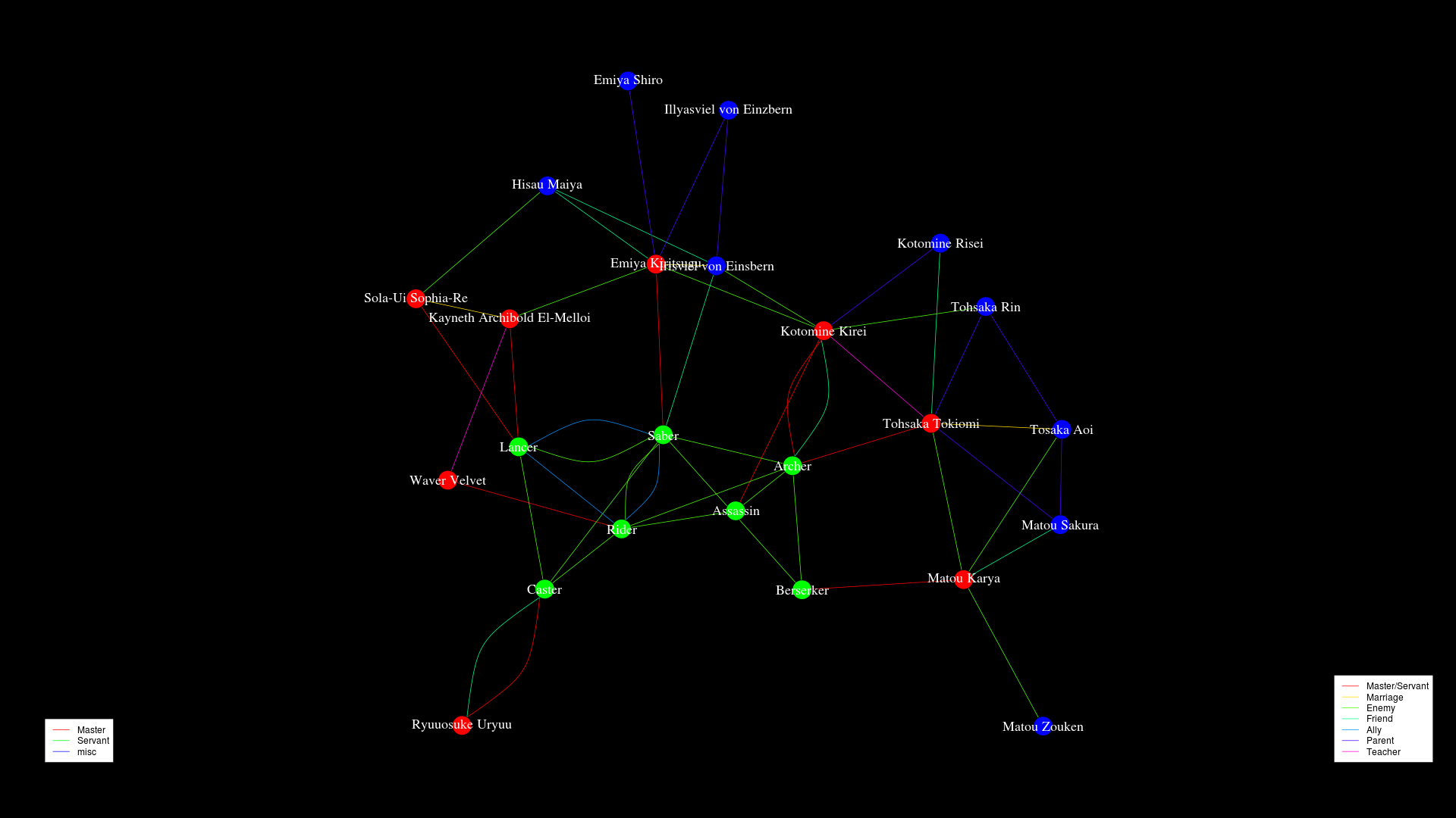 Network graph of the relationships between Fate/Zero characters